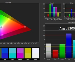 Asus T100HA kleurweergave