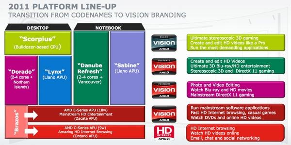 AMD Apu line-up / positionering