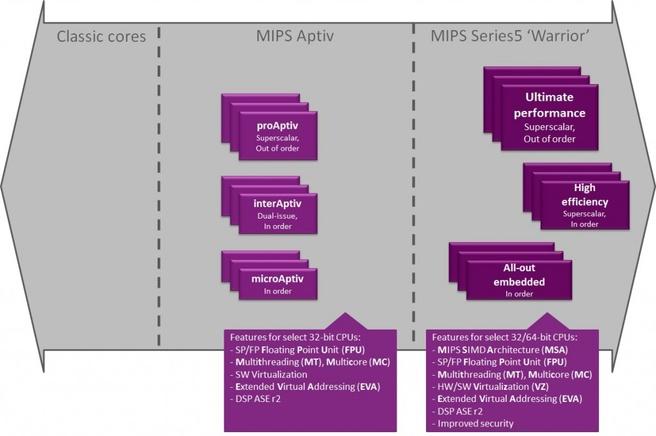 MIPS Series5 warrior