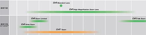 Pentax roadmap lenzen 2012 2013
