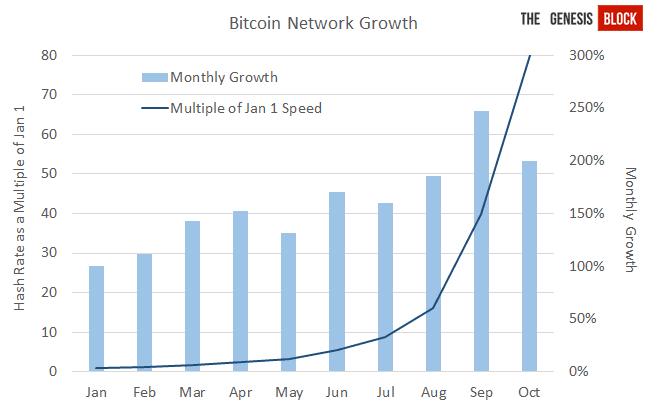 Groei in rekenkracht bij minen Bitcoin
