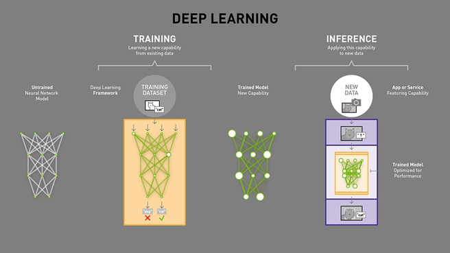 Deep learning inference nvidia