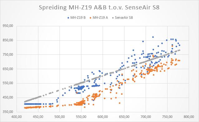 Spreiding SenseAir S8 vs MH-Z19 A&B