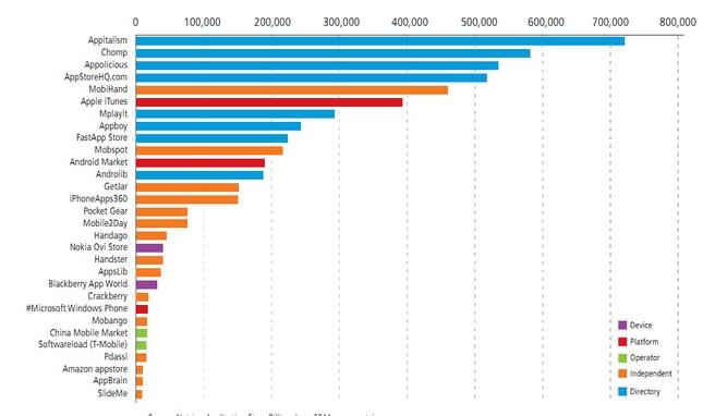 Aantal apps in downloadwinkels (Bron: Netsize, juni 2011)