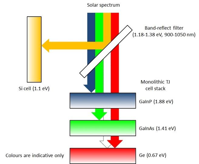 zonnecel four-junction