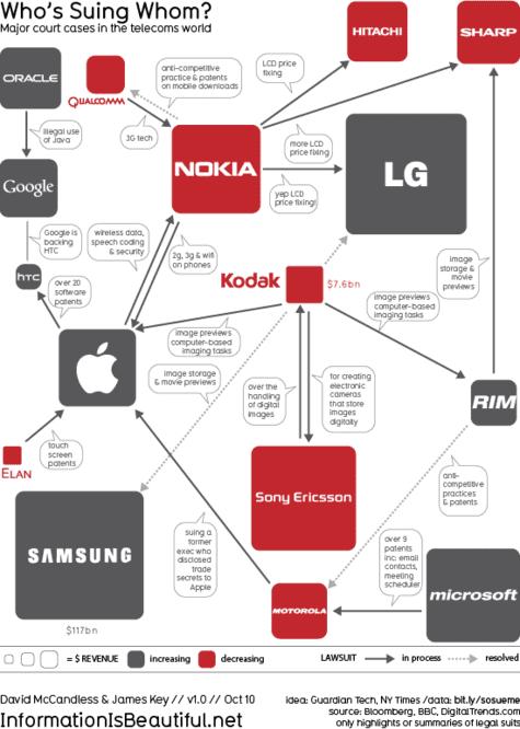 Overzicht patentzaken telecom