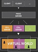 Werking Pikko Server