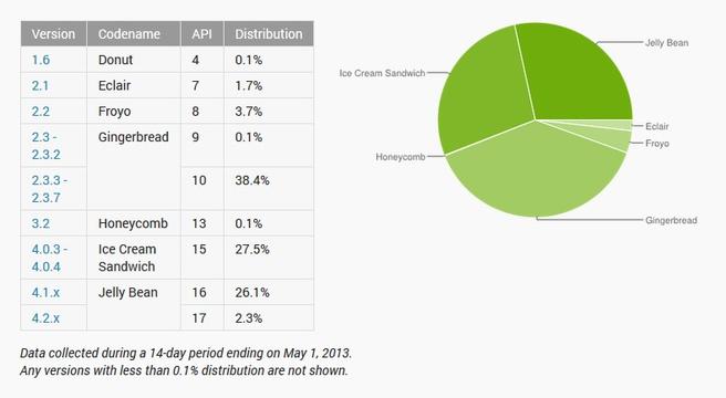Android statistieken april