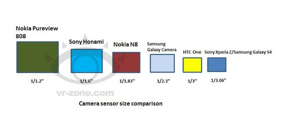 Sony Honami camerasensor vergelijking