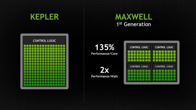 Maxwell sm-units