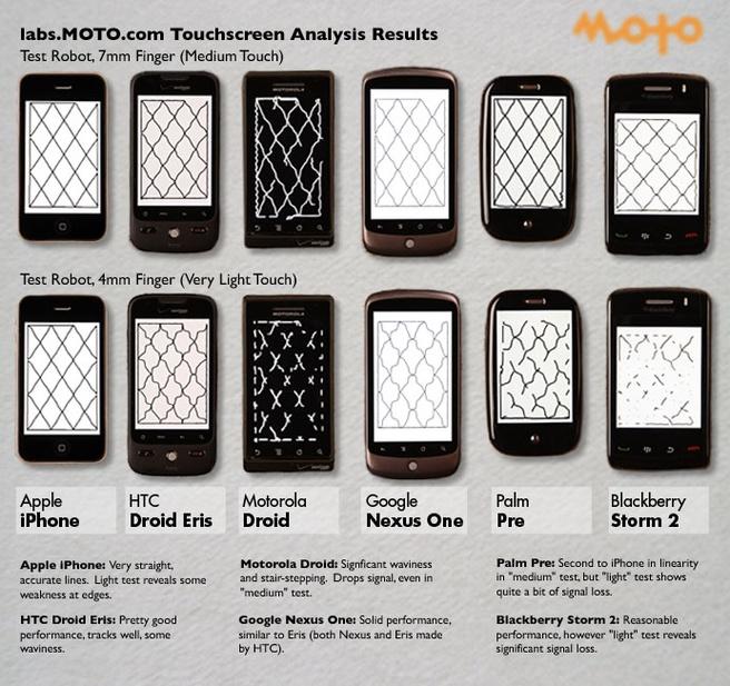 Vergelijkende test touchscreens (bron: Moto Labs)