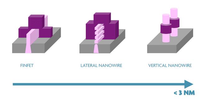 Van finfet naar nanowire