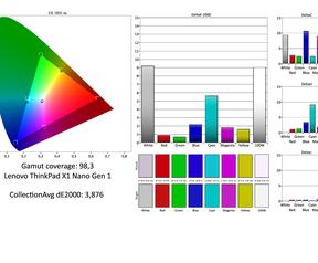 Schermmeting Lenovo X1 Nano
