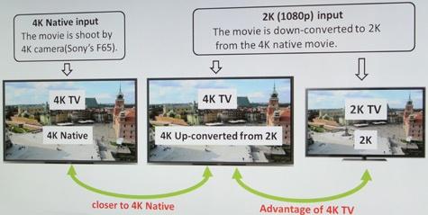 Sony Bravia HX9005 4k upscaling 4k native 2k naar 4k 2k naar 2k