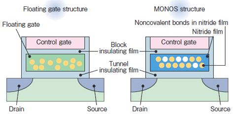 Renesas Monos transistorstructuur