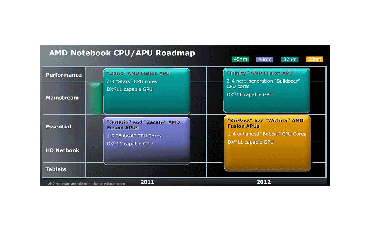 AMD notebook-roadmap 2011/2012