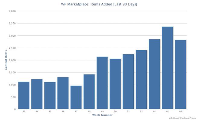 Windows Phone Marketplace groei