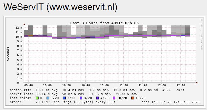 https://tweakers.net/i/VGa8Xq0dTMamyyMT5kRMr__1oMI=/full-fit-in/4000x4000/filters:no_upscale():fill(white):strip_exif()/f/image/izMH8URc1NaJAXbI1wd2MzzI.png?f=user_large