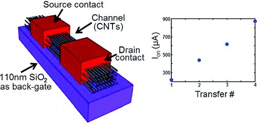Hogere stromen in nanobuistransistors