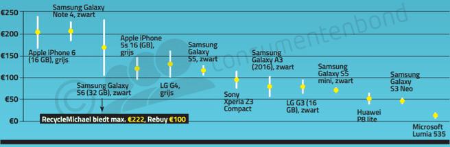 Consumentenbond inkoopsites smartphones