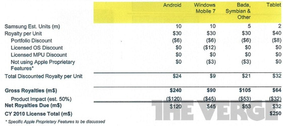 Apple vs. Samsung - royalty-tabel