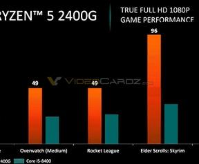 AMD Raven Ridge prestaties