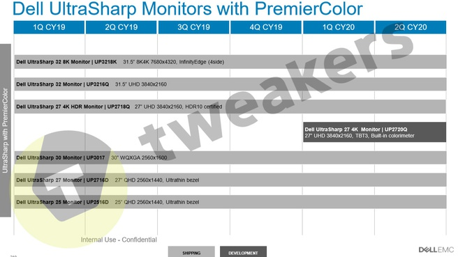 Roadmap Dell-monitoren