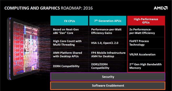AMD cpu gpu roadmap 2016