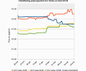 Grafiek ontwikkeling prijs per gigabyte OCZ Vertex en Intel X25-M tussen 20 maart en 22 mei 2009