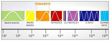Terahertz
