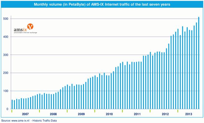 AMS-IX: maandelijke volumegroei in petabyte