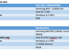 Specificaties tabel