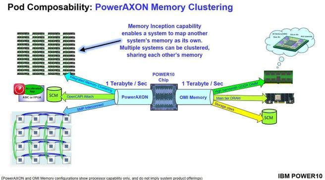 IBM Power10