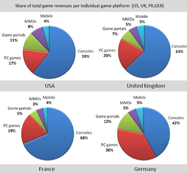 Uitgaven games 2009