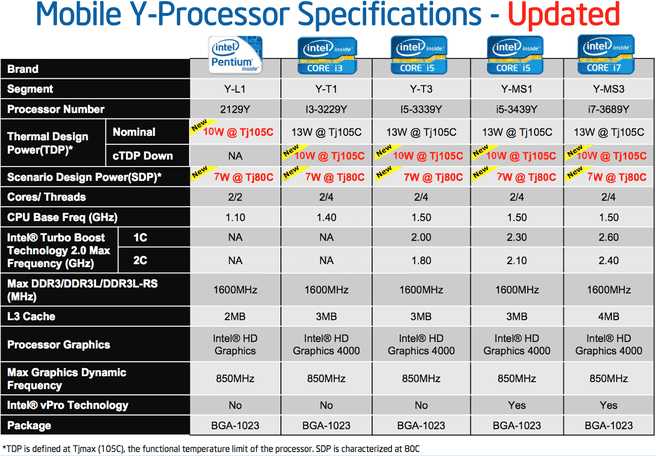 Specificaties Intel Ivy Bridge Y-serie