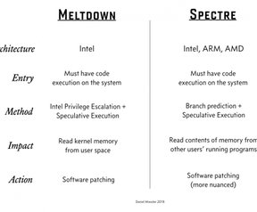 SpectreMeltdown