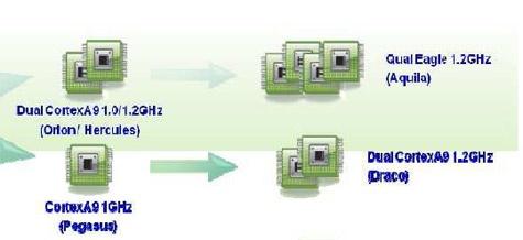 Samsung quadcore Cortex-A9