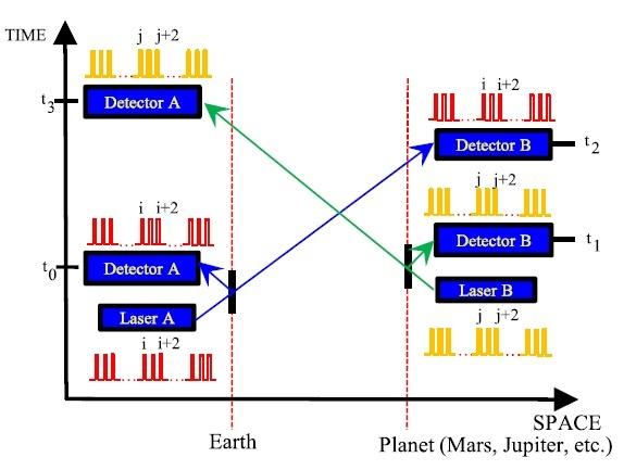 Interplanetaire lasermetingen