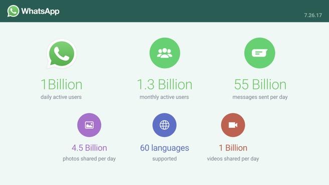 WhatsApp miljard dau