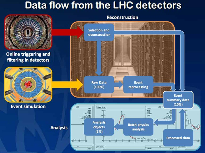 Intel Labs: big data @ CERN