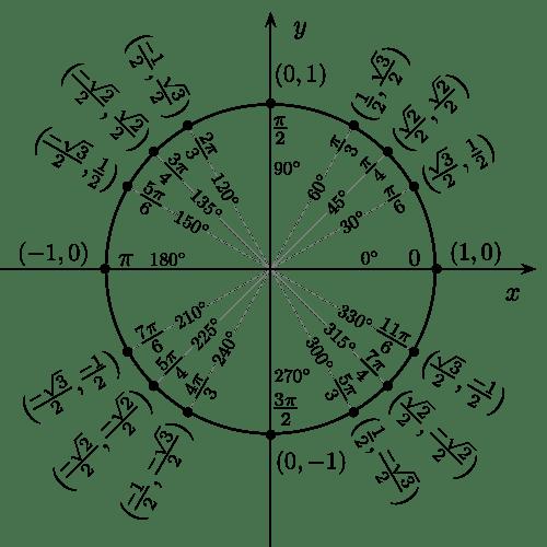 Waarden van de sinus op de eenheidscirkel