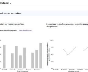 Google Transparantierapport H1 2014 Nederland Belgie