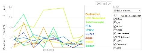 Beperking torrentverkeer in Nederland