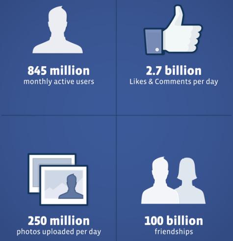 Facebook ipo 2011