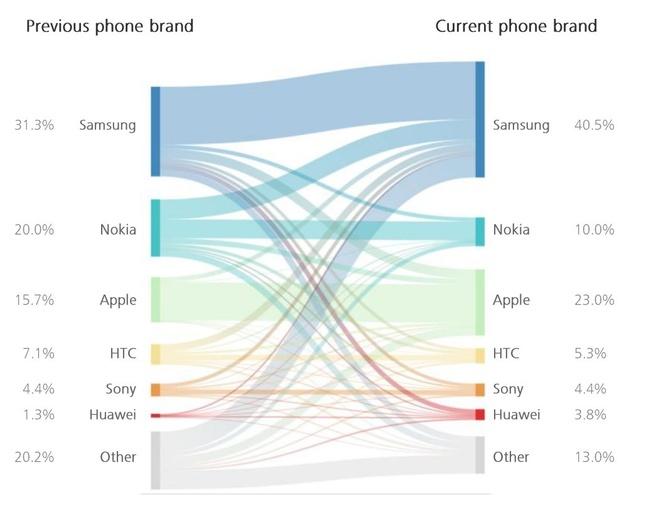 Deloitte: merktrouwheid telefoongebruikers in Nederland