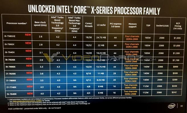 Intel X-Series Skylake-X VideoCardz