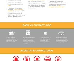 Mastercard Contactloos betalen 01-2015 infographic