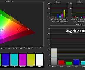 Dell Latitude 13 7350 kleurweergave