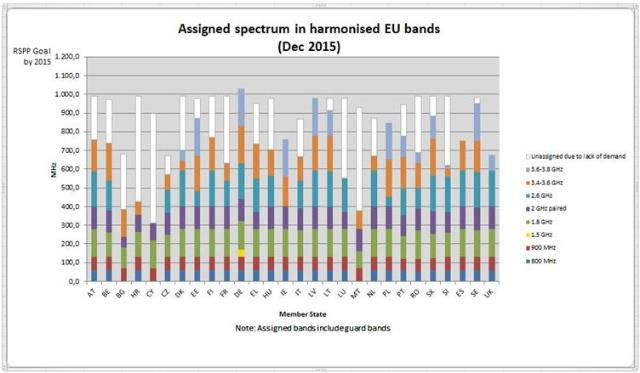 Assigned spectrum in harmonised EU bands per Member State
