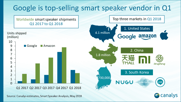 Canalys smart speaker Q1 2018